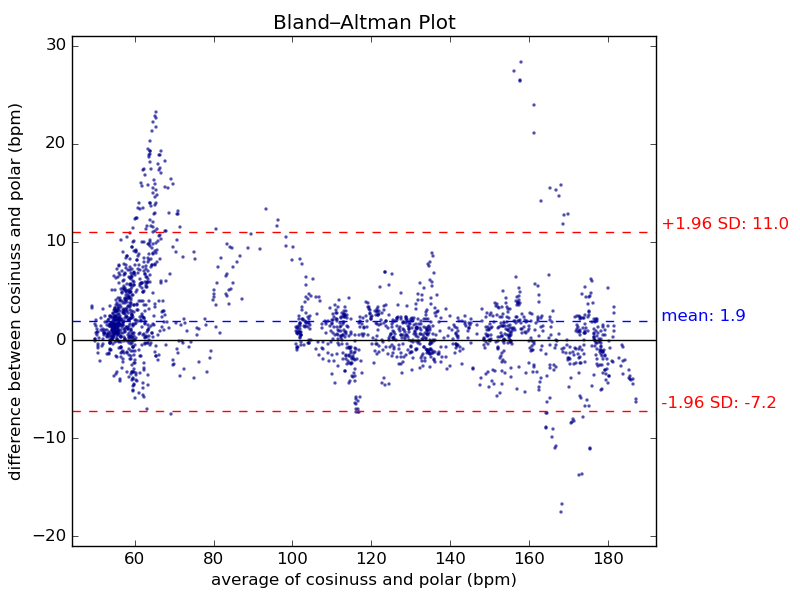 Comparing Bland-Altmann Plot, heart rate measurement of the cosinuss one versus a Polar H7 cheststrap
