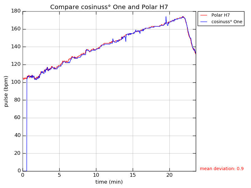 Comparing line chart, heart rate measurement of the cosinuss one versus a Polar H7 cheststrap