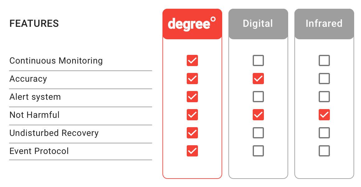 this tables compares the benefits of the degree thermometer with other types of thermometers