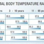 chart of the considered normal body temperature ranges sorted by age and type of measurement