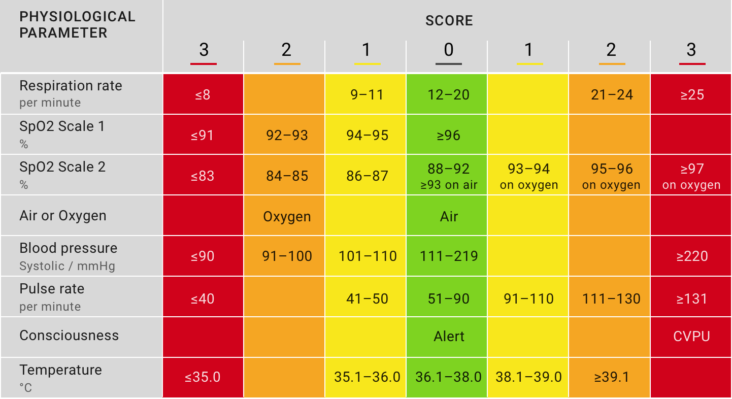 The Early Warning Score scoring system