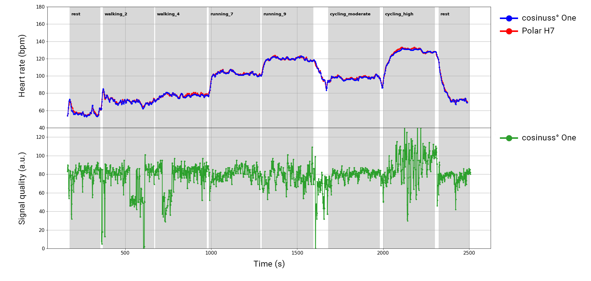 Visualization of the validation of the cosinuss° One versus the Polar chest strap during everyday activities