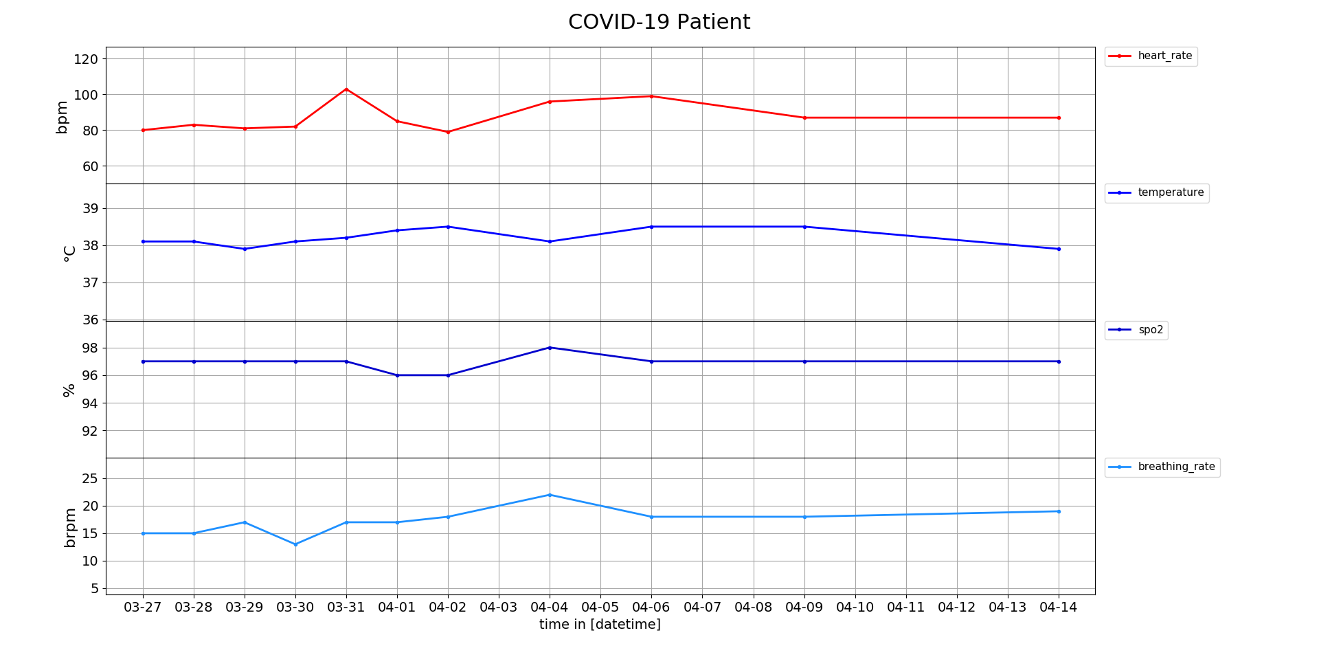 Cosinuss COVID-1ß Experience Report Plot of Vital Sign Monitoring