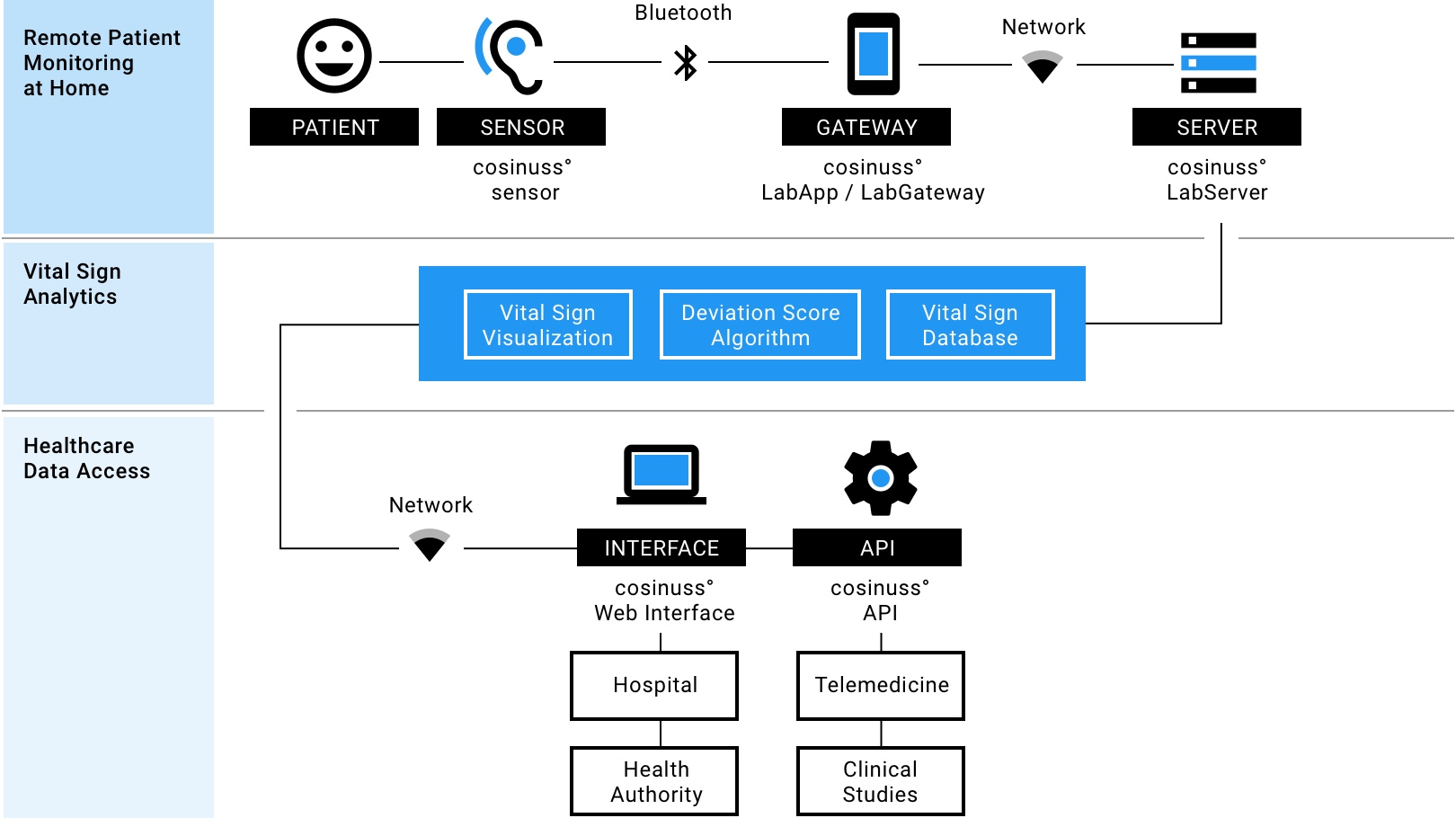 Visualization of cosinss° Remote Patient Monitoring