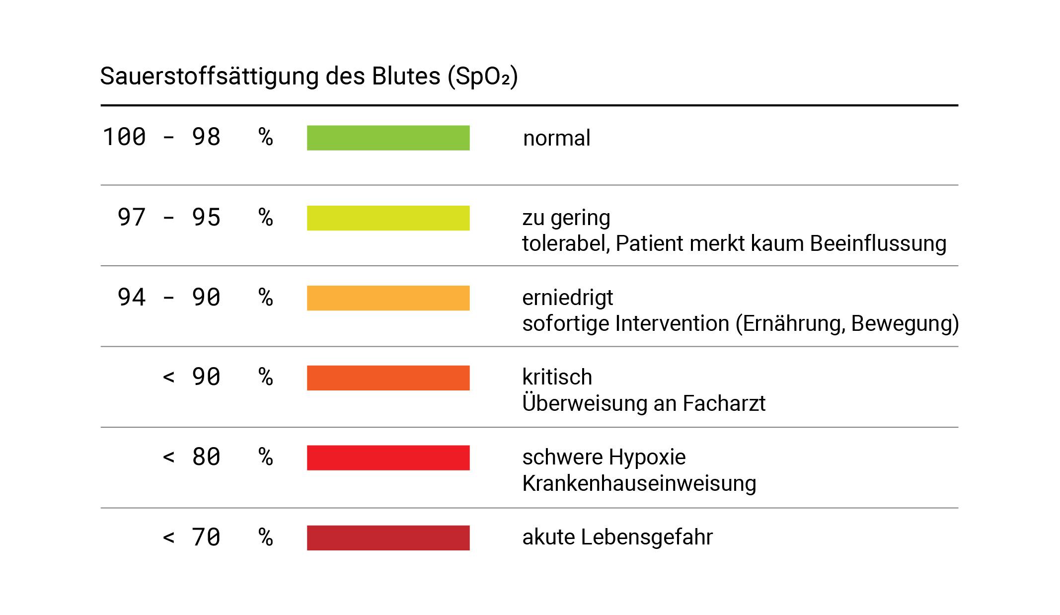Abstufung der Sauerstoffsättigungswerte tabellarisch