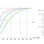 Kurvendiagramm über den Zusammenhang von Sauerstoffsättigung und Sauerstoffpartialdruck, die sog. Sauerstoffbindungskurve