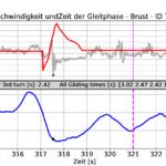 cosinuss Schwimmparameter Messung Abstoß