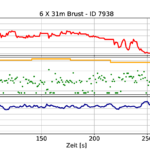 cosinuss° Schwimmparameter Messung HR und Temperatur