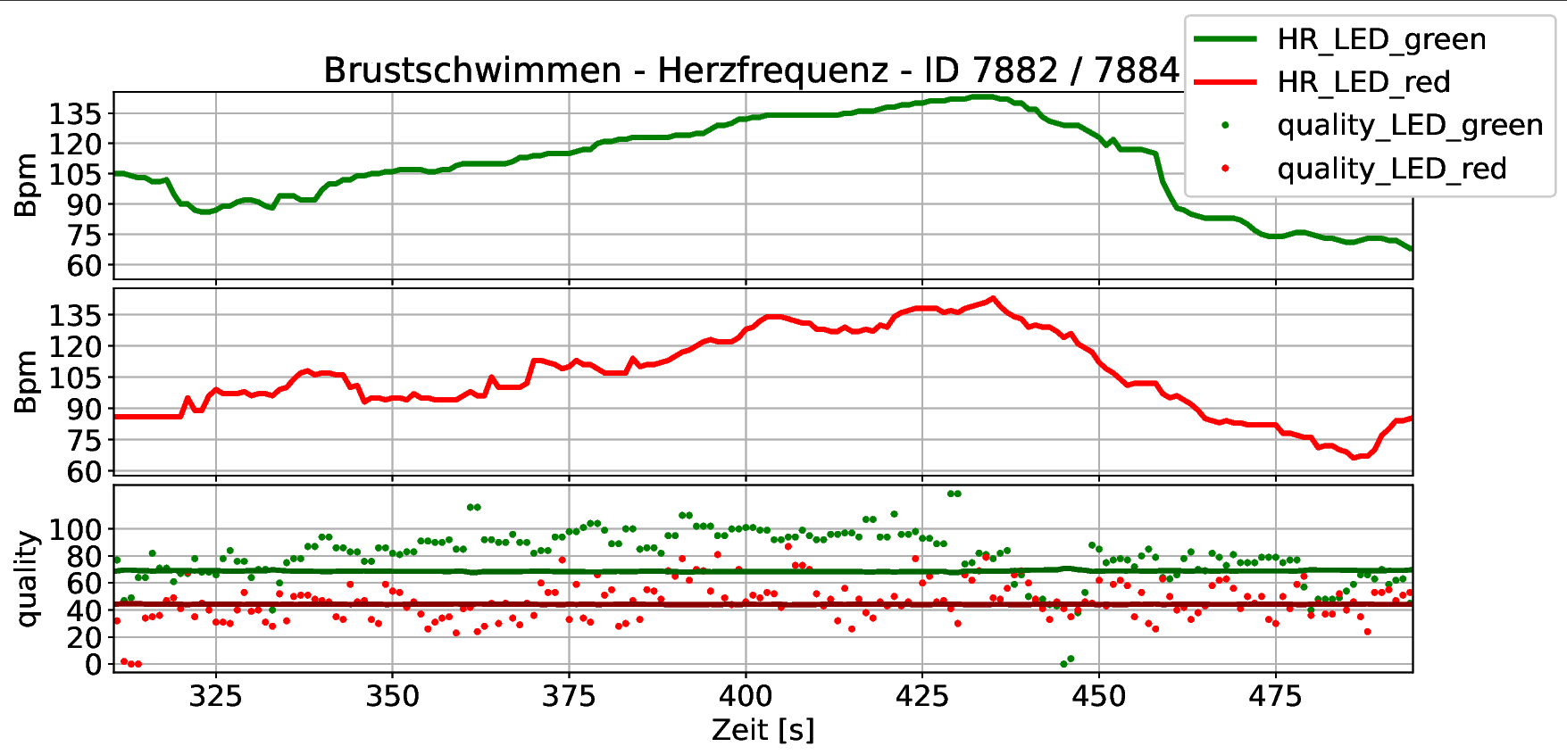 cosinuss° Schwimmparameter Messung HR
