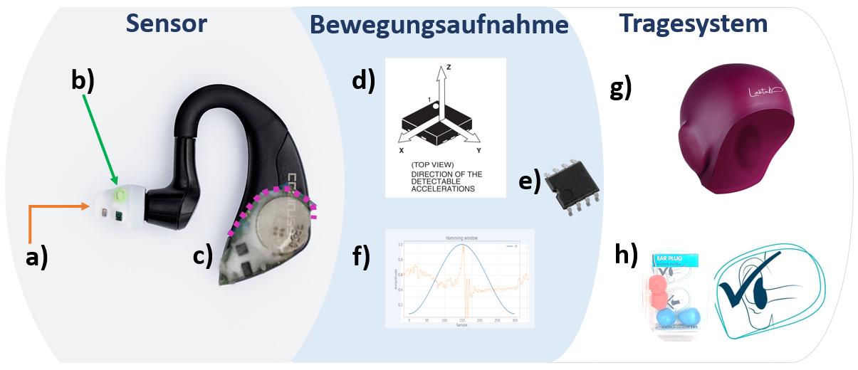 cosinuss° Schwimmparameter Messung Finales Konzept